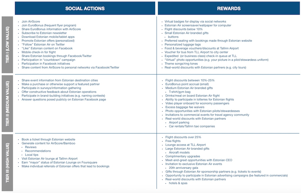 Diagram of social actions and rewards