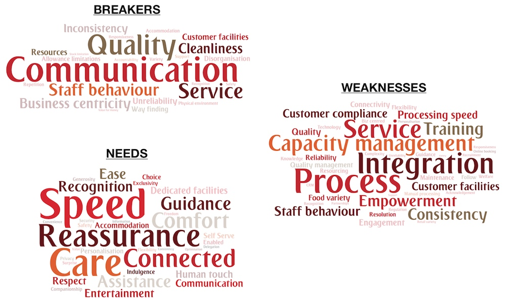 Diagram of breakers, needs and weaknesses from customer interviews