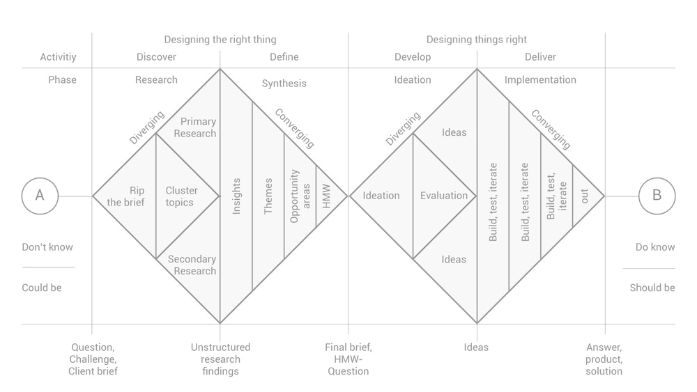 Double Diamond model of design