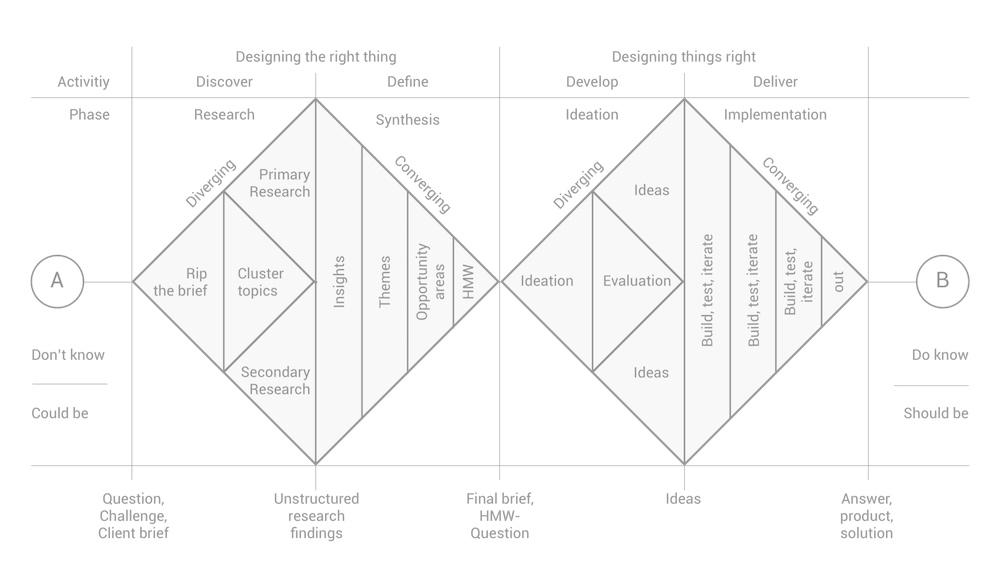 Double Diamond model of design