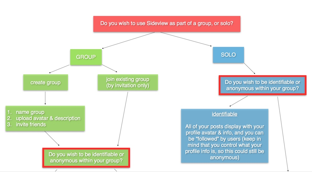 Sideview group dynamics diagram