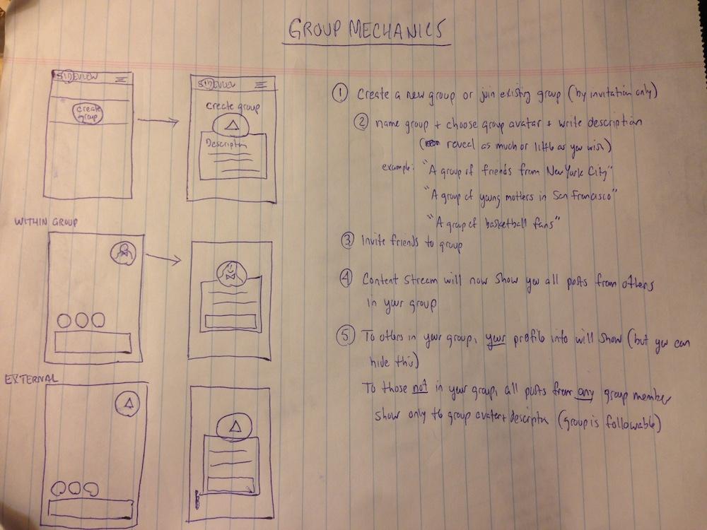 Group mechanics sketched
