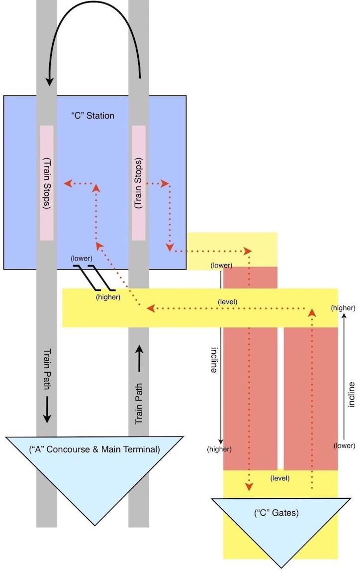 Diagram of existing IAD airport train flow