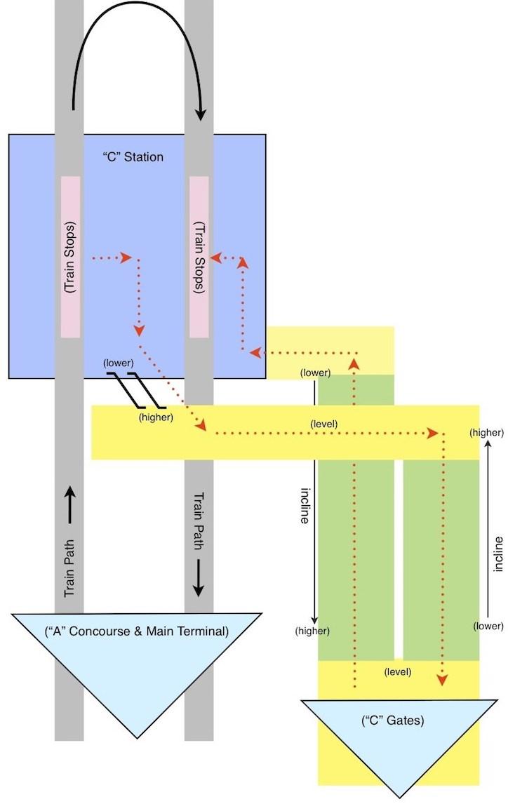 Alternative diagram of proposed train flow