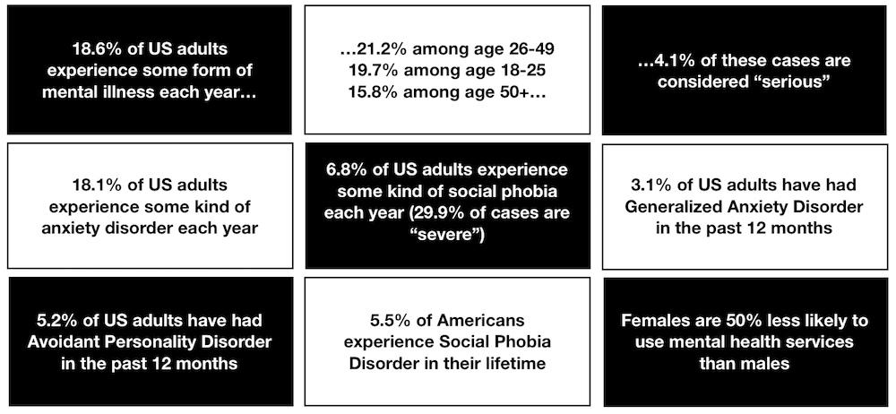 Graphic blocks showing mental health statistics