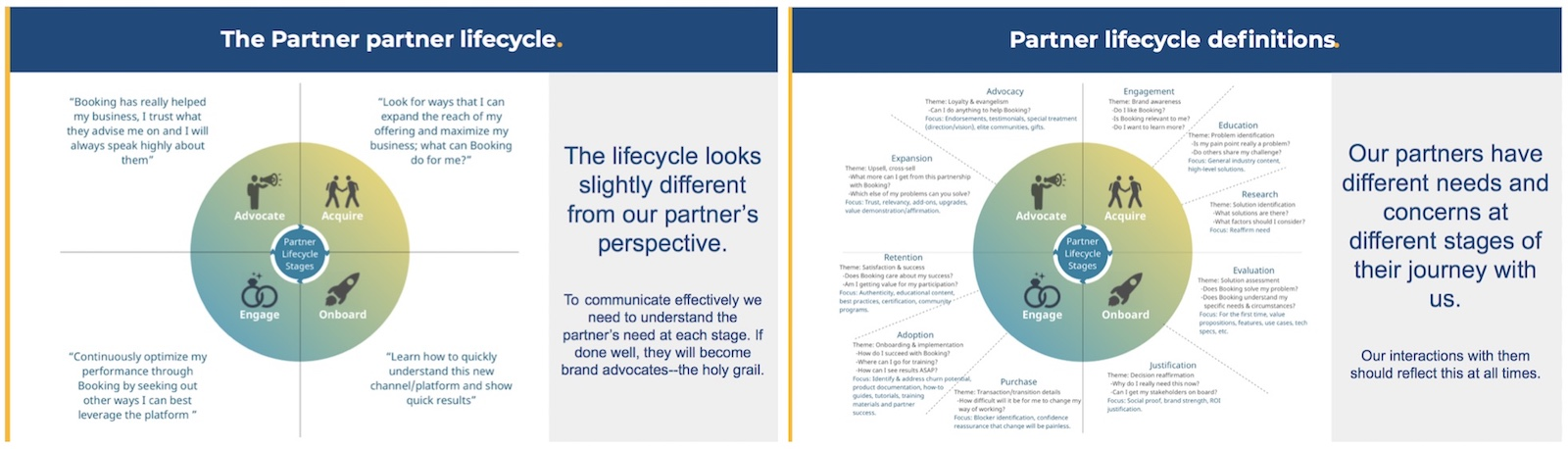 Partner-centric view of lifecycle