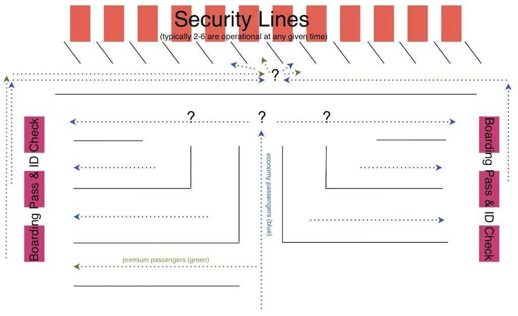 Diagram of existing security screening process