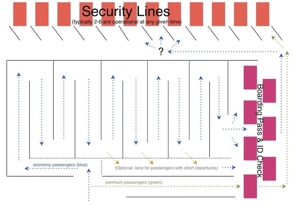 Diagram of proposed changes to security screening process