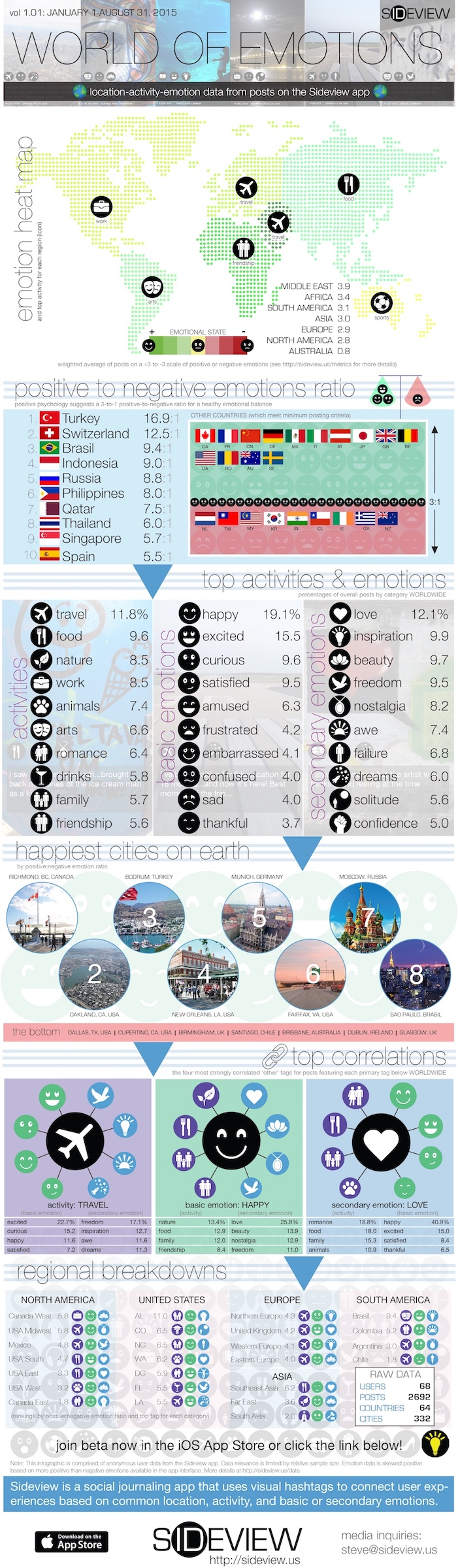 Infographic of world statistics via Sideview
