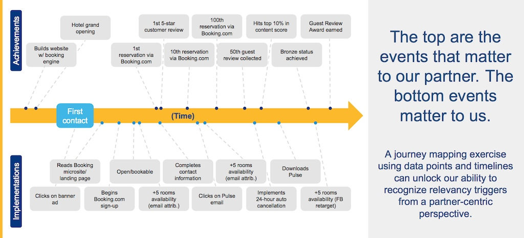 Individual partner-centric journey map